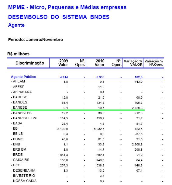 Banese evoluiu 2.726,8% em desembolsos do BNDES