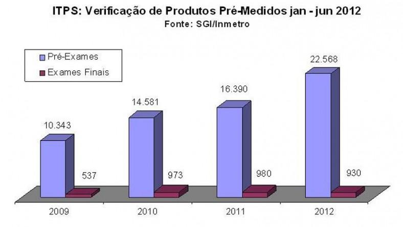 Indicadores de desempenho do ITPS apresentam relevante crescimento em 2012